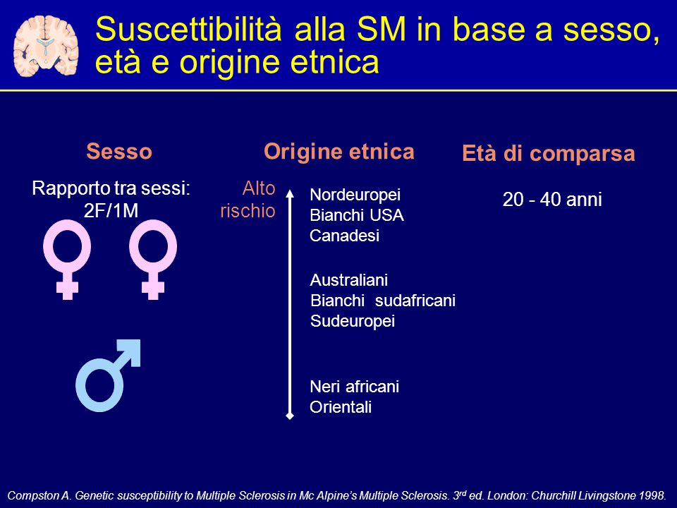 Suscettibilità alla SM in base a sesso, età e origine etnica