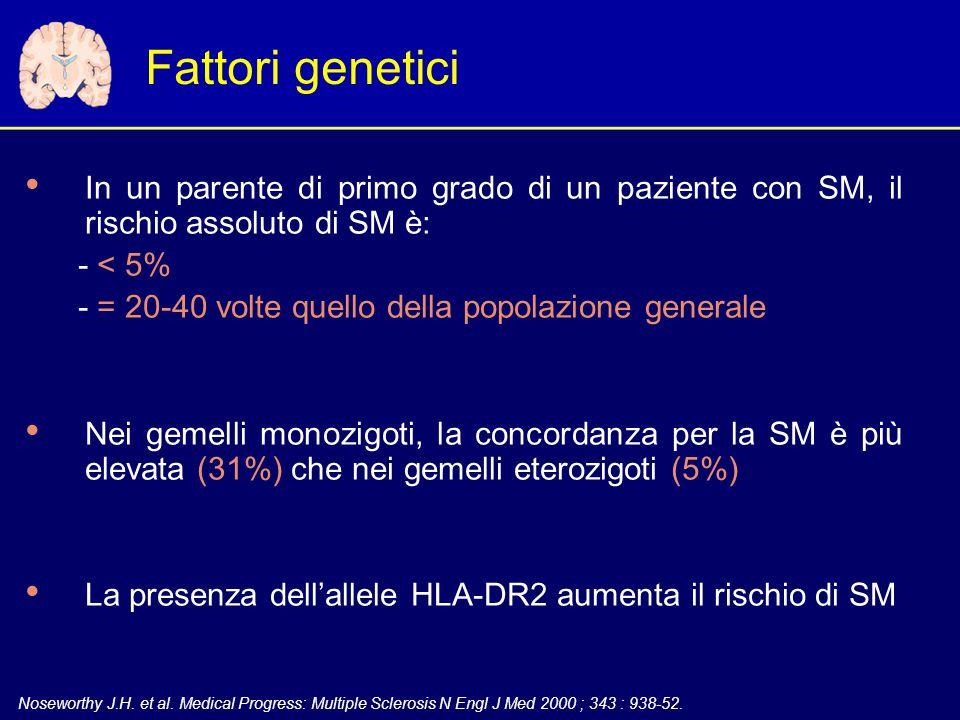 Fattori genetici In un parente di primo grado di un paziente con SM, il rischio assoluto di SM è: - < 5%