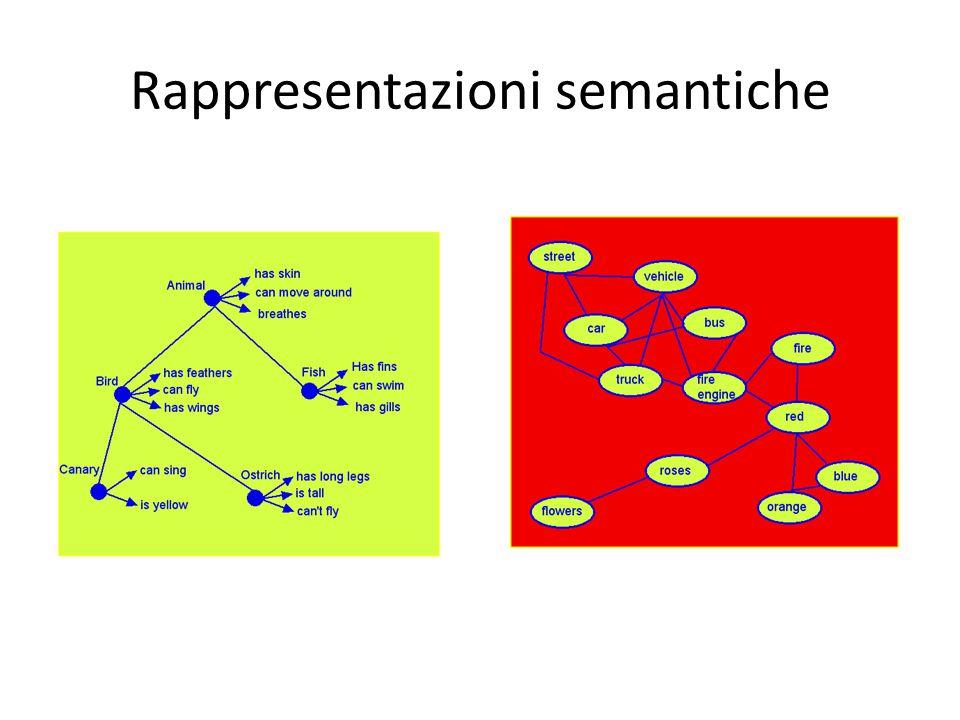Rappresentazioni semantiche