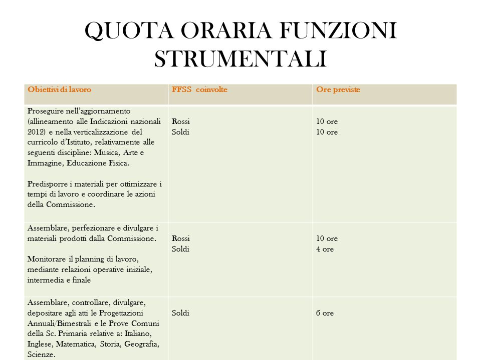 QUOTA ORARIA FUNZIONI STRUMENTALI