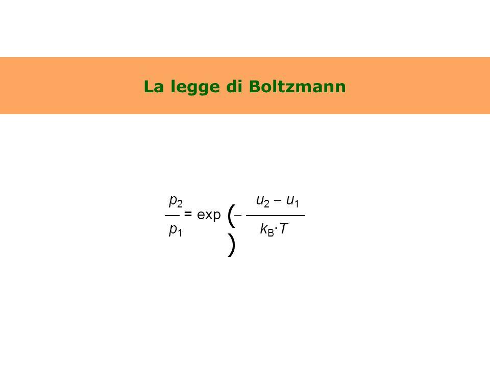 La legge di Boltzmann p2 u2  u1. — = exp  ———— p1 kB·T.