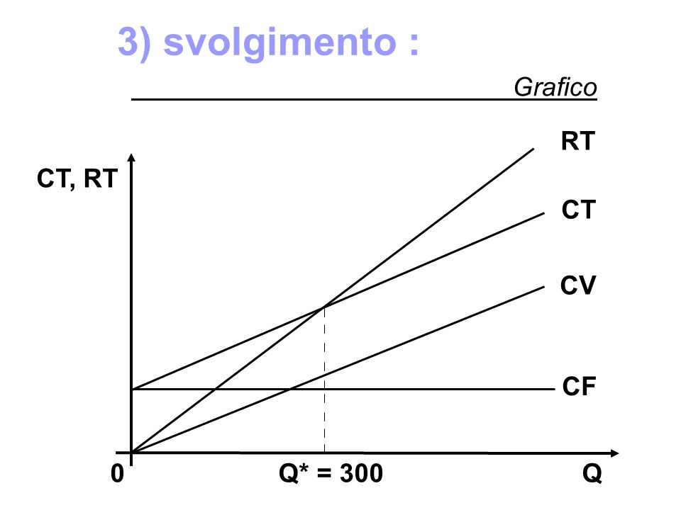 3) svolgimento : Grafico. RT. CT, RT. CT. CV.