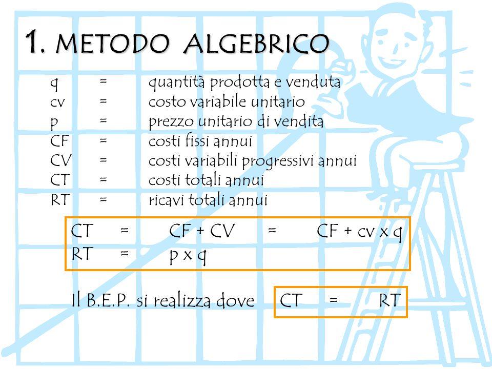 1. METODO ALGEBRICO CT = CF + CV = CF + cv x q RT = p x q