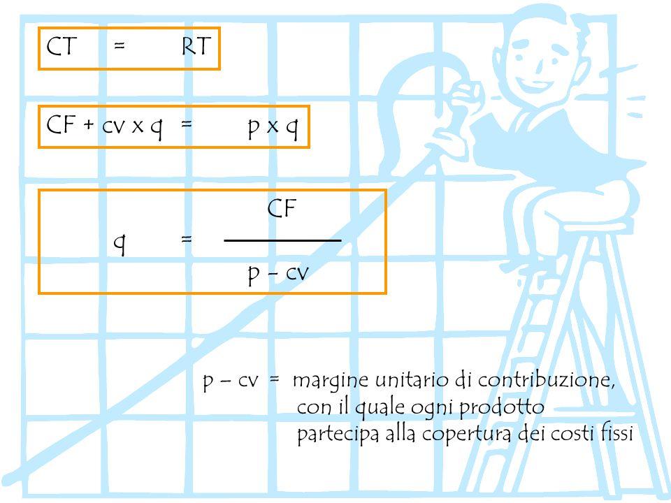 CT = RT CF + cv x q = p x q CF q = p - cv