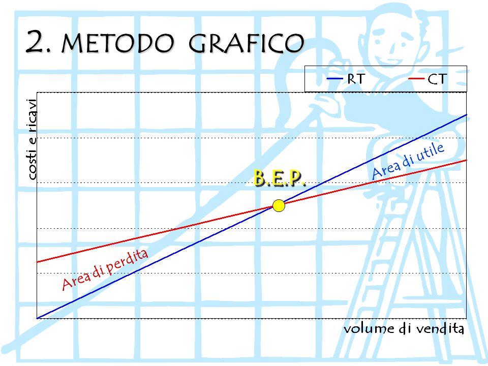 2. METODO GRAFICO Area di utile B.E.P. Area di perdita