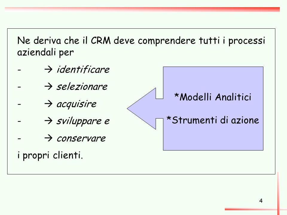 Ne deriva che il CRM deve comprendere tutti i processi aziendali per