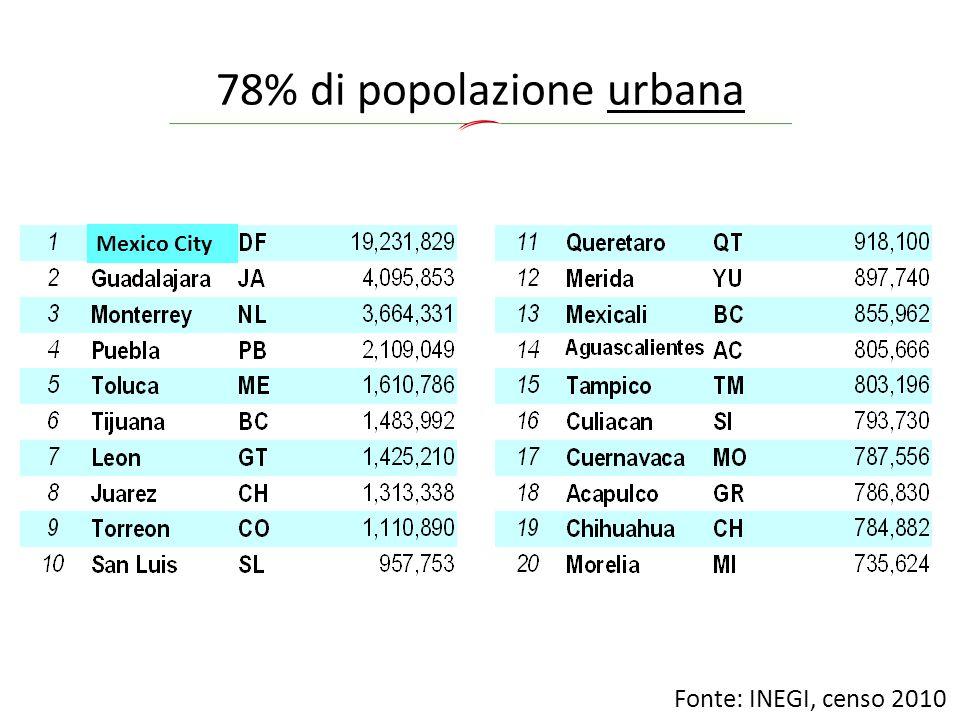 78% di popolazione urbana