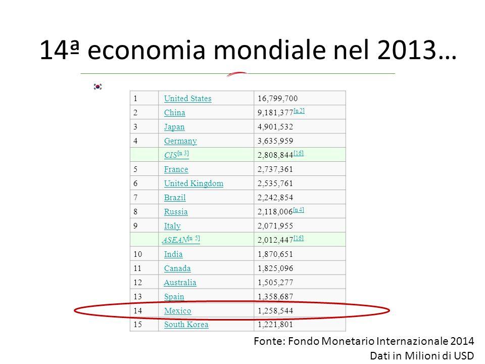 14ª economia mondiale nel 2013…