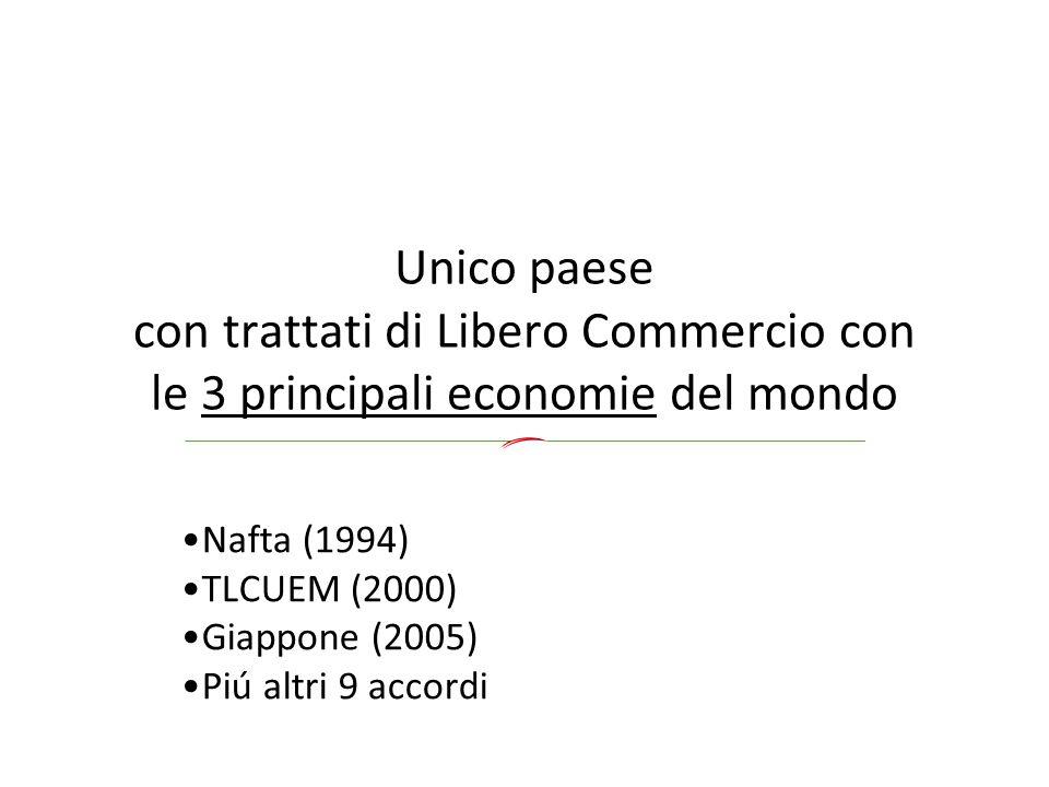 Nafta (1994) TLCUEM (2000) Giappone (2005) Piú altri 9 accordi