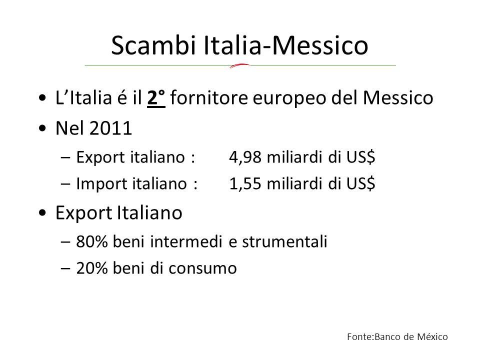 Scambi Italia-Messico