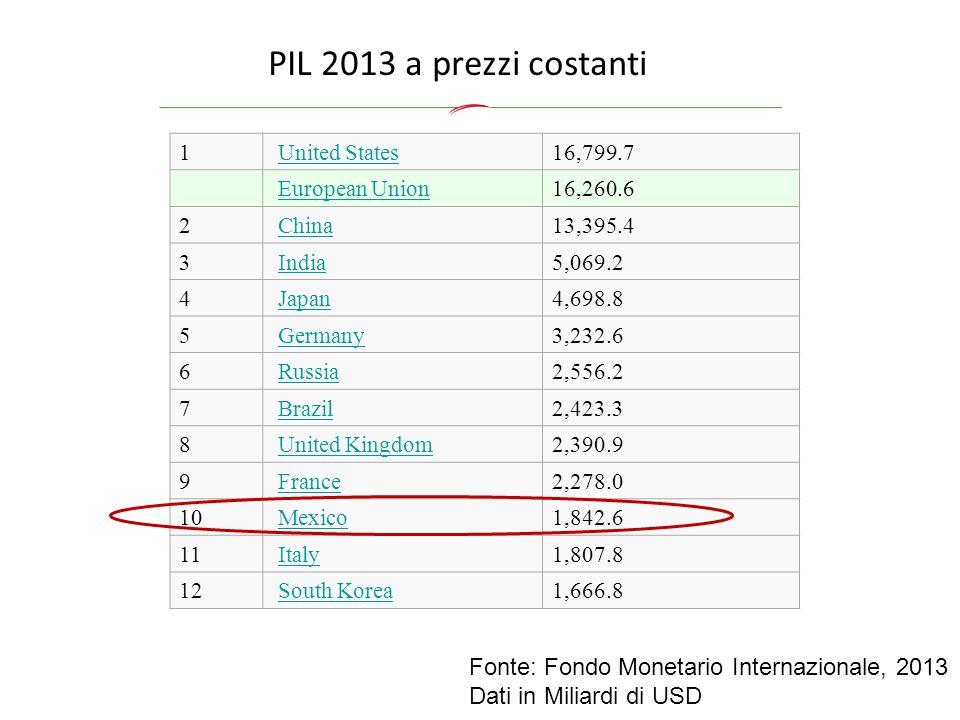 PIL 2013 a prezzi costanti Fonte: Fondo Monetario Internazionale, 2013