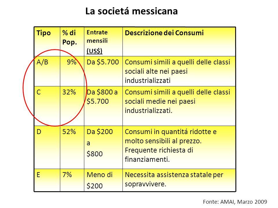 La societá messicana Necessita assistenza statale per sopravvivere.