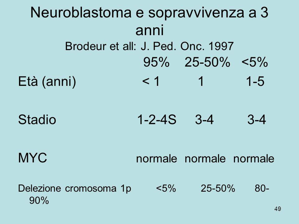 Neuroblastoma e sopravvivenza a 3 anni Brodeur et all: J. Ped. Onc