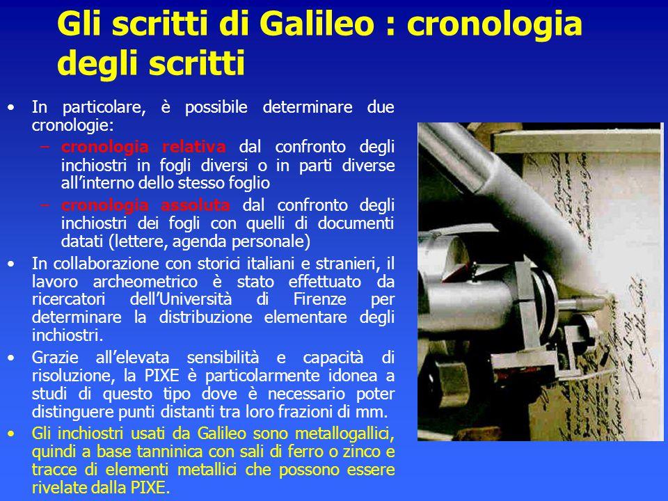 Gli scritti di Galileo : cronologia degli scritti