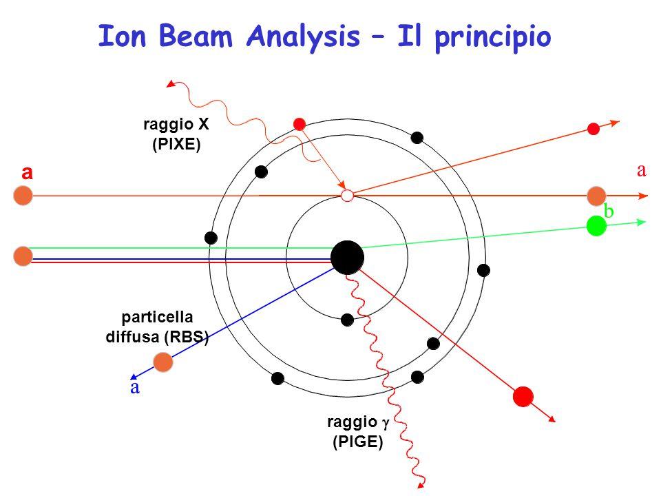 Ion Beam Analysis – Il principio particella diffusa (RBS)