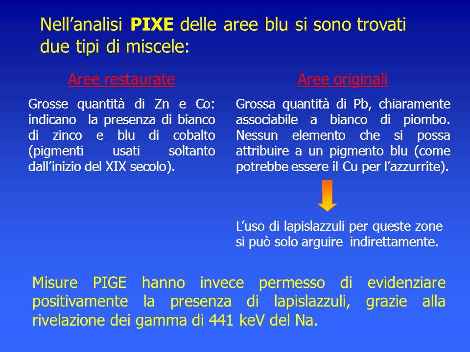 Nell'analisi PIXE delle aree blu si sono trovati due tipi di miscele: