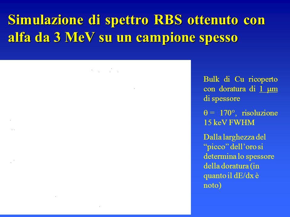 Simulazione di spettro RBS ottenuto con alfa da 3 MeV su un campione spesso