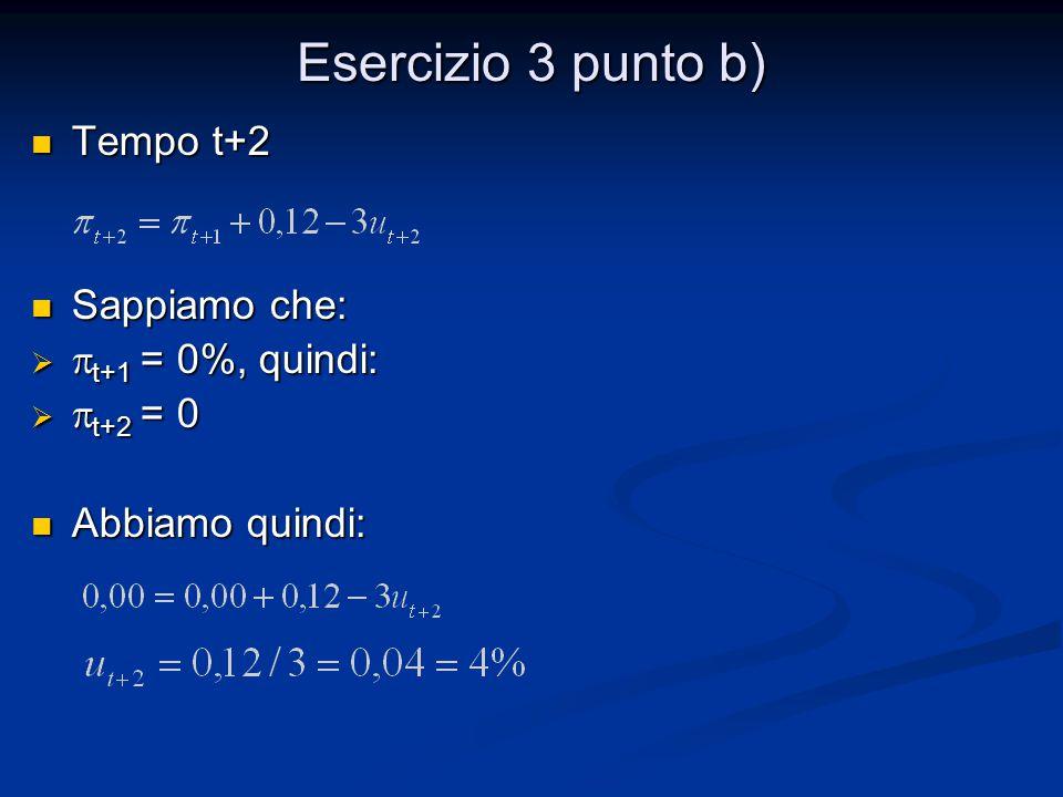 Esercizio 3 punto b) Tempo t+2 Sappiamo che: pt+1 = 0%, quindi: