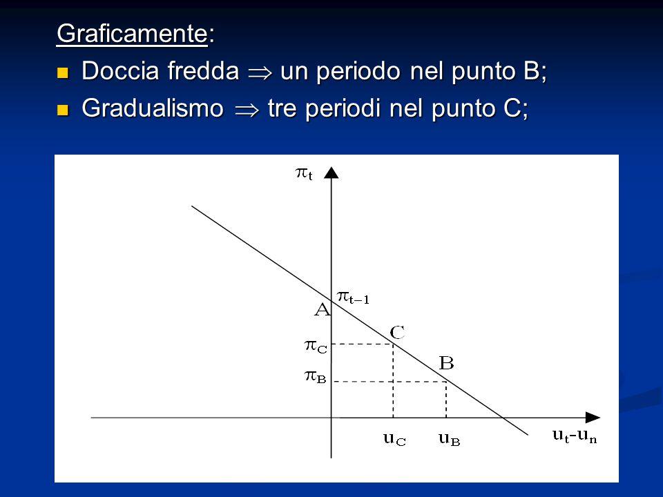 Graficamente: Doccia fredda  un periodo nel punto B; Gradualismo  tre periodi nel punto C;