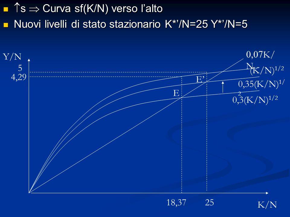 s  Curva sf(K/N) verso l'alto