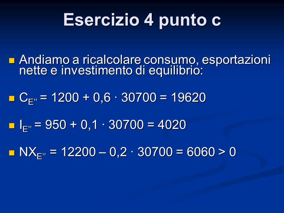 Esercizio 4 punto c Andiamo a ricalcolare consumo, esportazioni nette e investimento di equilibrio: