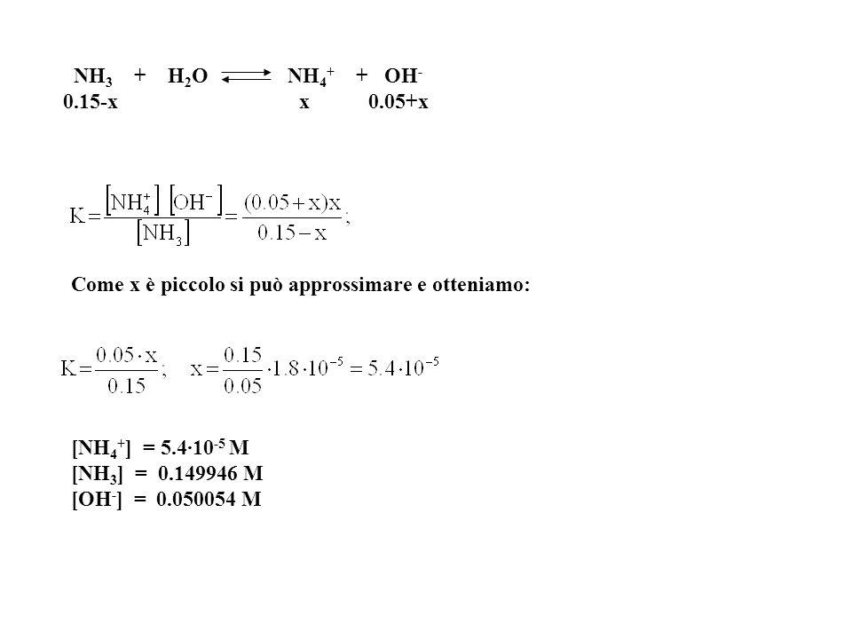 NH3 + H2O NH4+ + OH- 0.15-x x 0.05+x.