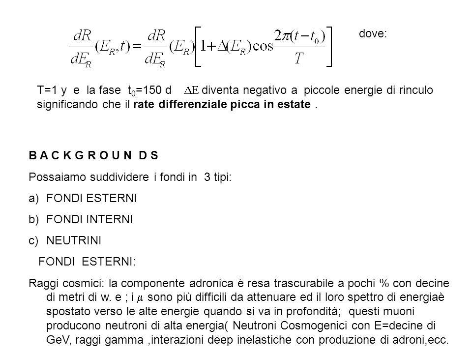 dove: T=1 y e la fase t0=150 d DE diventa negativo a piccole energie di rinculo. significando che il rate differenziale picca in estate .