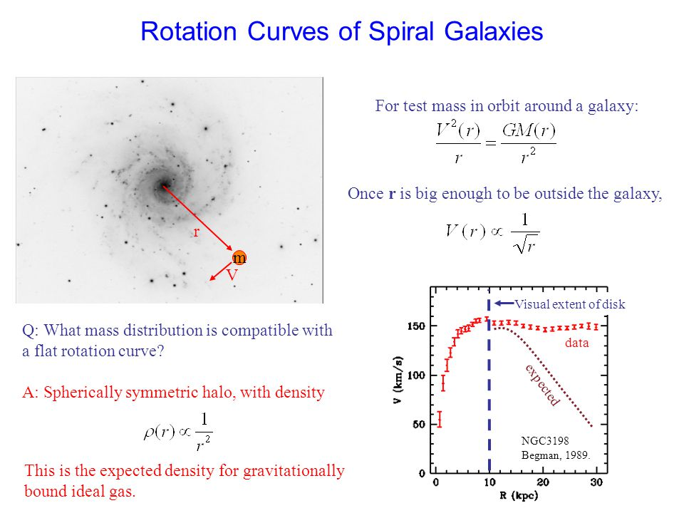 Rotation Curves of Spiral Galaxies