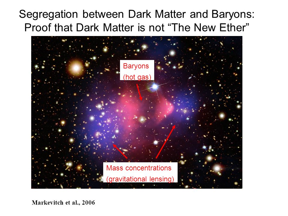 Segregation between Dark Matter and Baryons: Proof that Dark Matter is not The New Ether