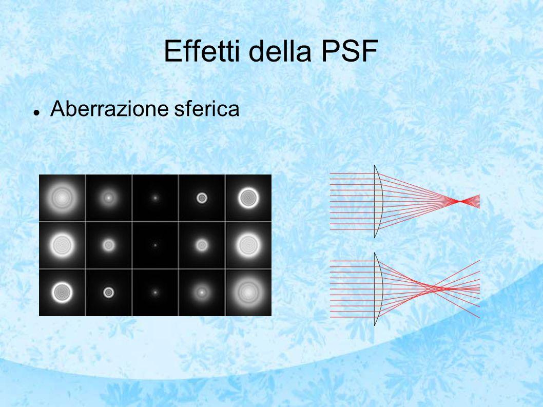 Effetti della PSF Aberrazione sferica
