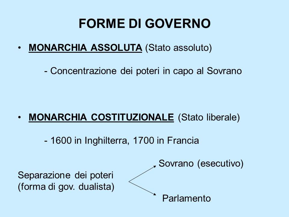 FORME DI GOVERNO MONARCHIA ASSOLUTA (Stato assoluto)