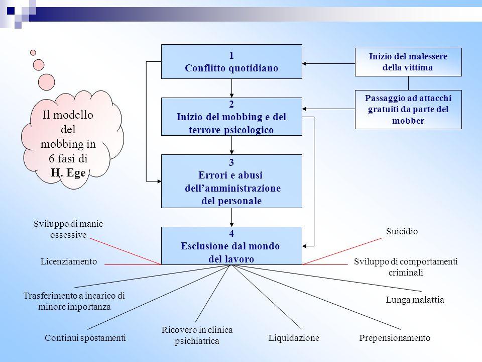 Il modello del mobbing in 6 fasi di H. Ege 1 Conflitto quotidiano 2