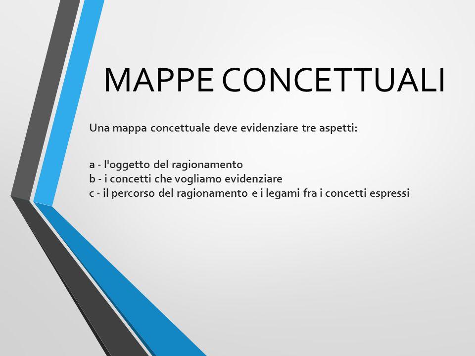 MAPPE CONCETTUALI Una mappa concettuale deve evidenziare tre aspetti: