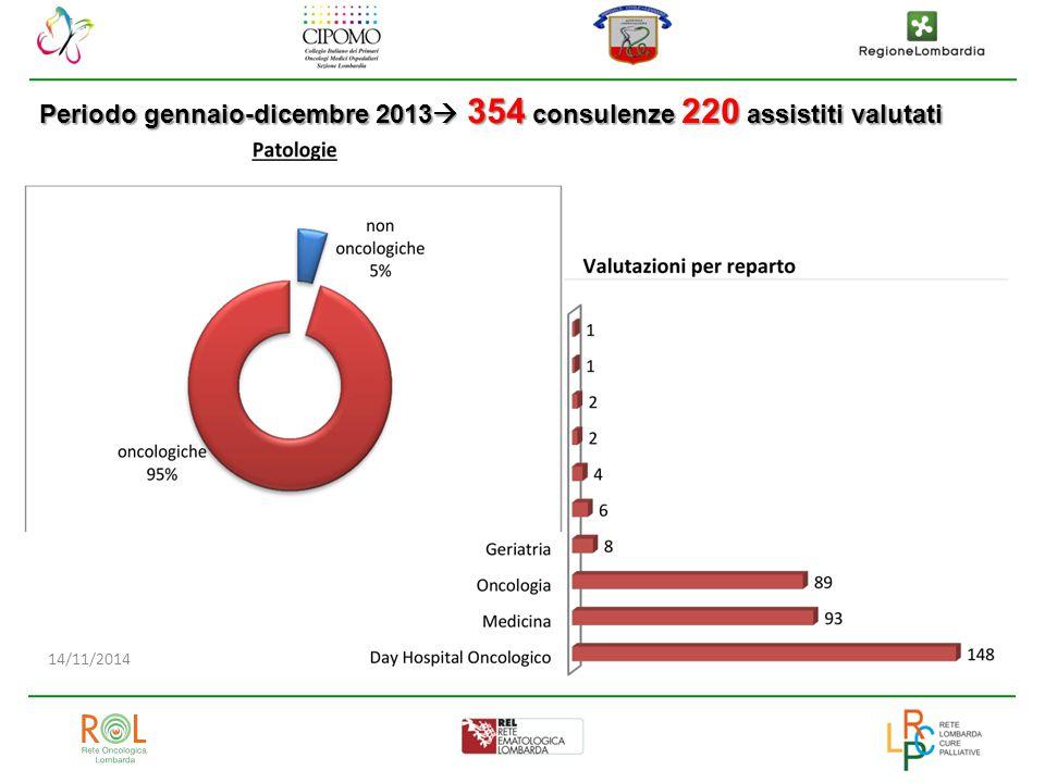 Periodo gennaio-dicembre 2013 354 consulenze 220 assistiti valutati