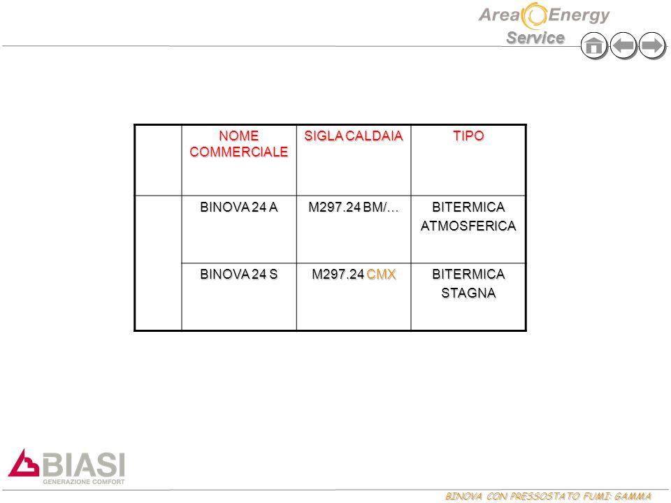 NOME COMMERCIALE SIGLA CALDAIA. TIPO. BINOVA 24 A. M297.24 BM/… BITERMICA. ATMOSFERICA. BINOVA 24 S.