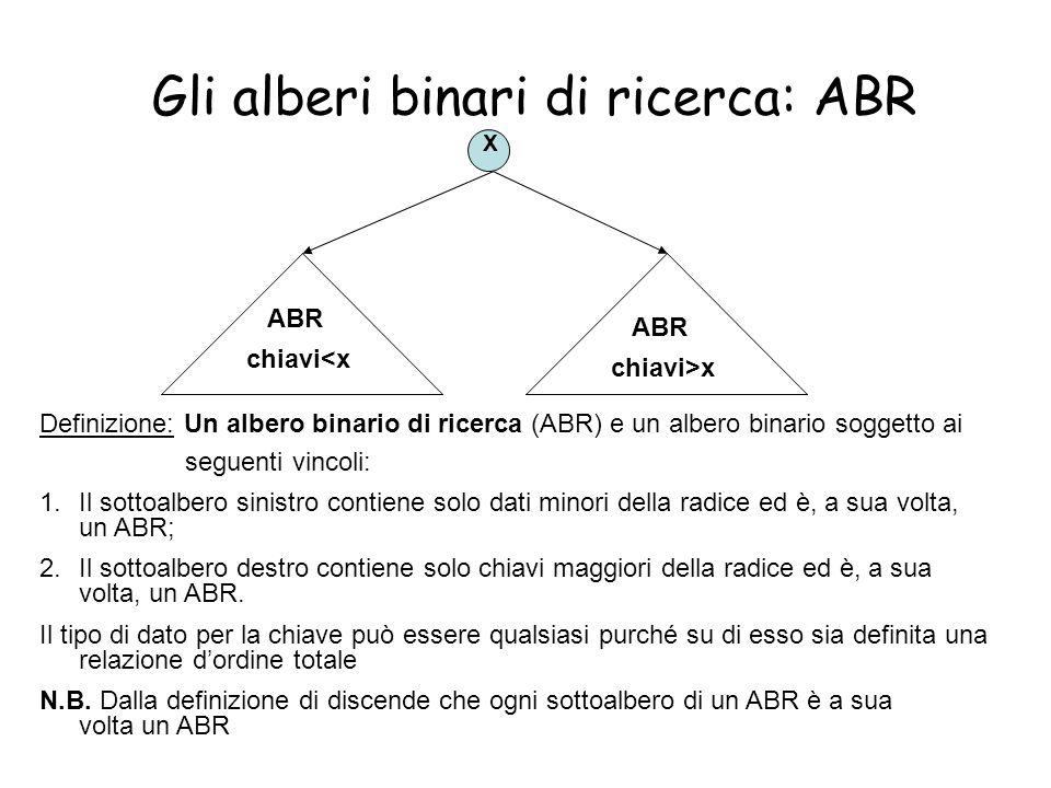 Gli alberi binari di ricerca: ABR