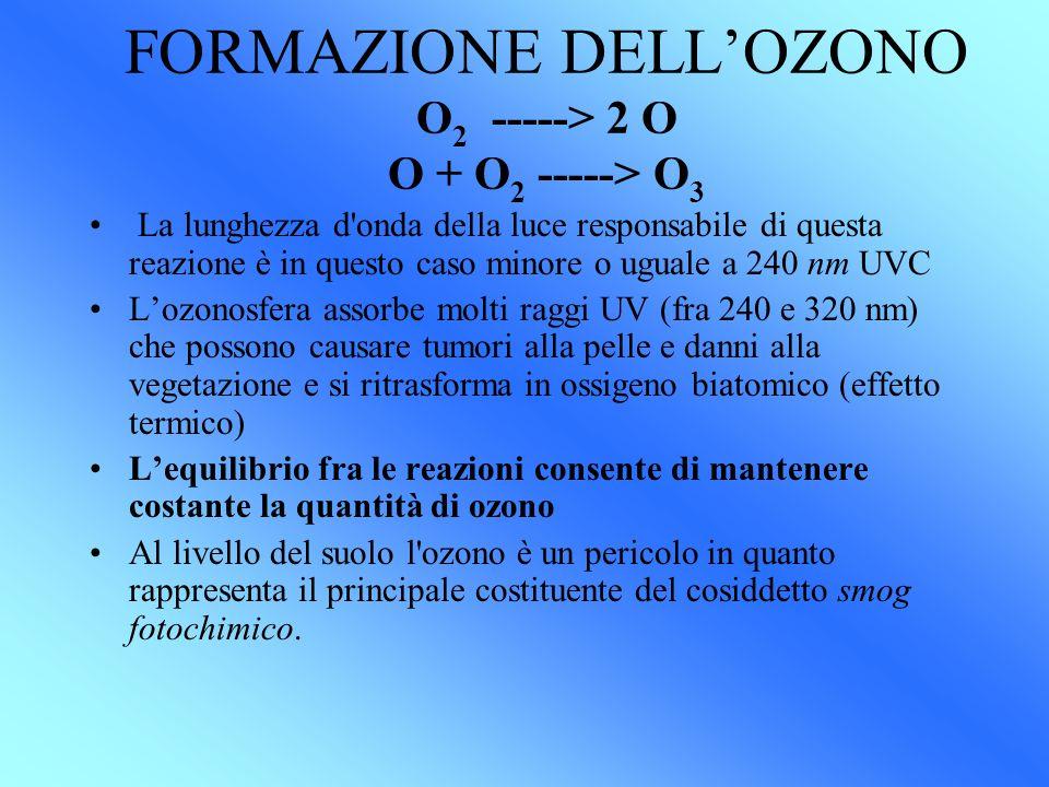 FORMAZIONE DELL'OZONO O2 -----> 2 O O + O2 -----> O3