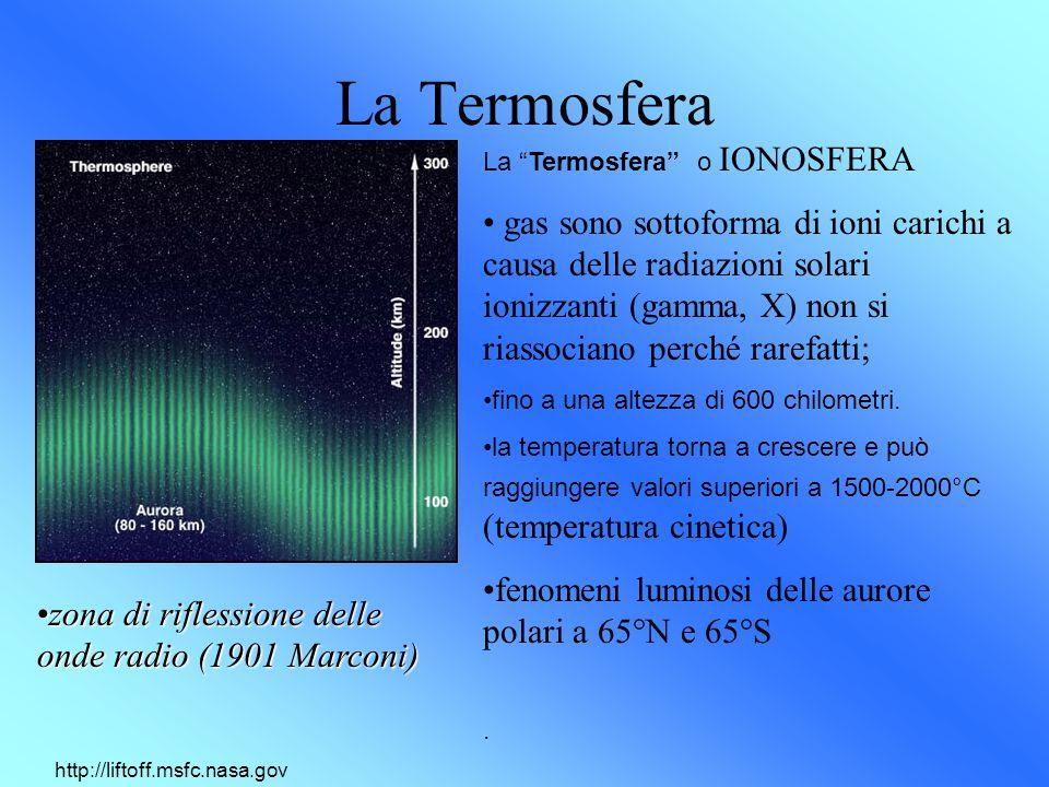 La Termosfera La Termosfera o IONOSFERA.