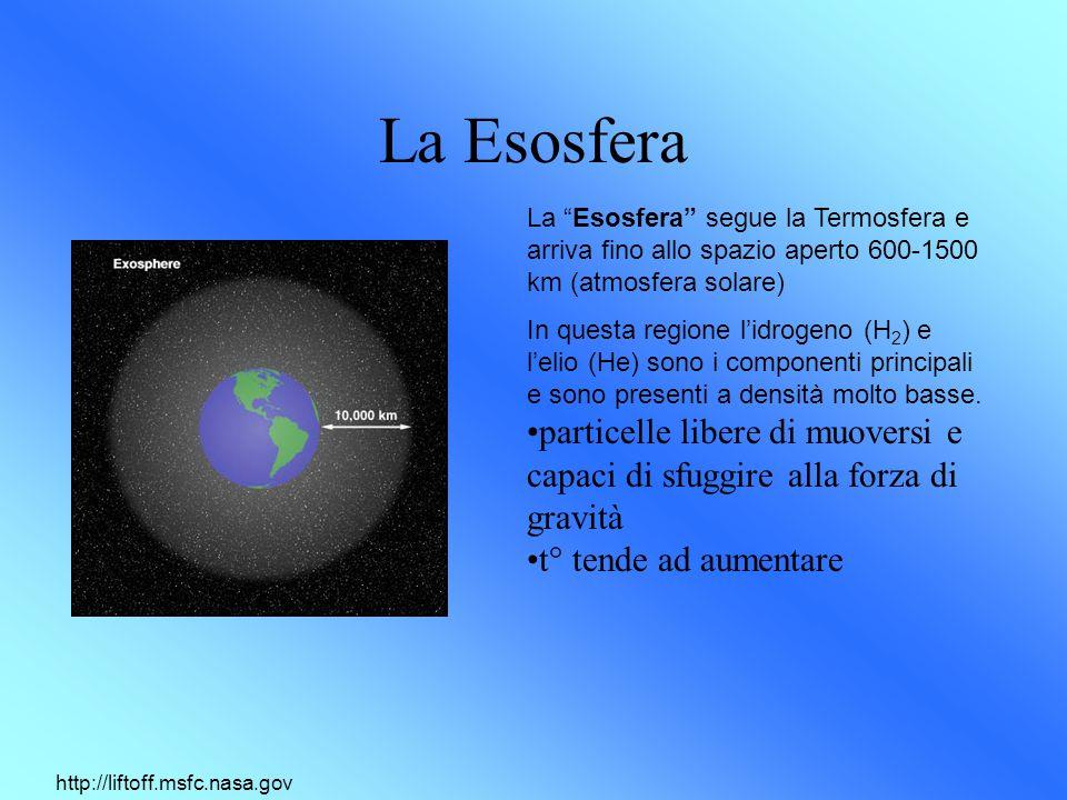 La Esosfera La Esosfera segue la Termosfera e arriva fino allo spazio aperto 600-1500 km (atmosfera solare)