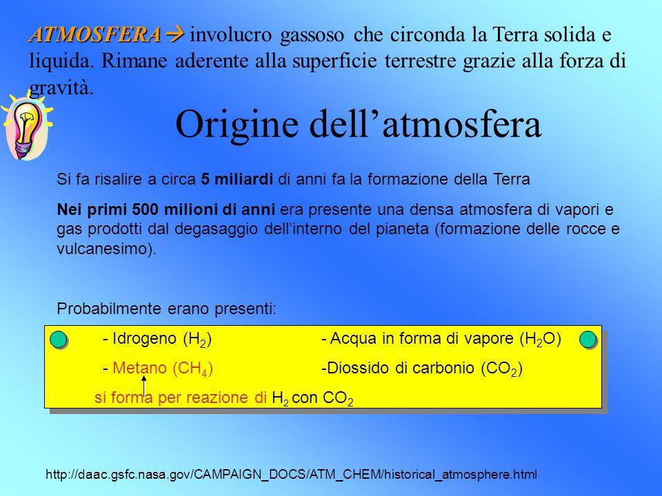 Origine dell'atmosfera