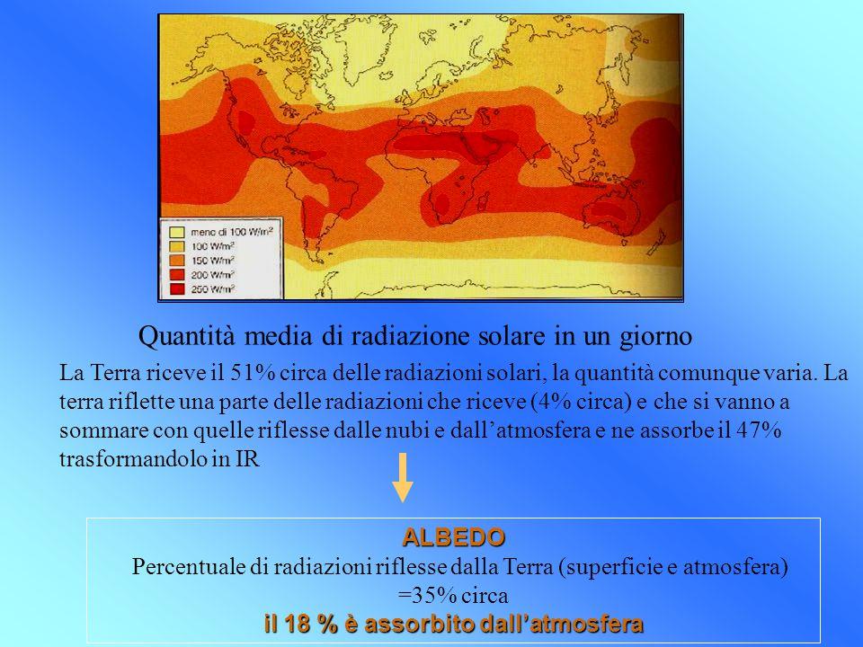 il 18 % è assorbito dall'atmosfera