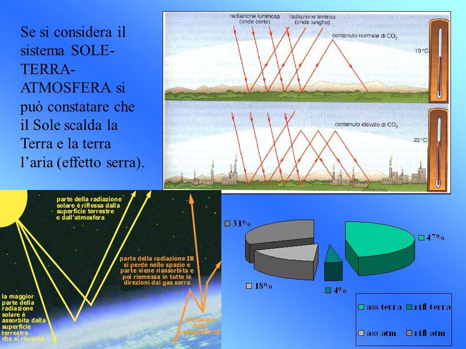Se si considera il sistema SOLE-TERRA-ATMOSFERA si può constatare che il Sole scalda la Terra e la terra l'aria (effetto serra).
