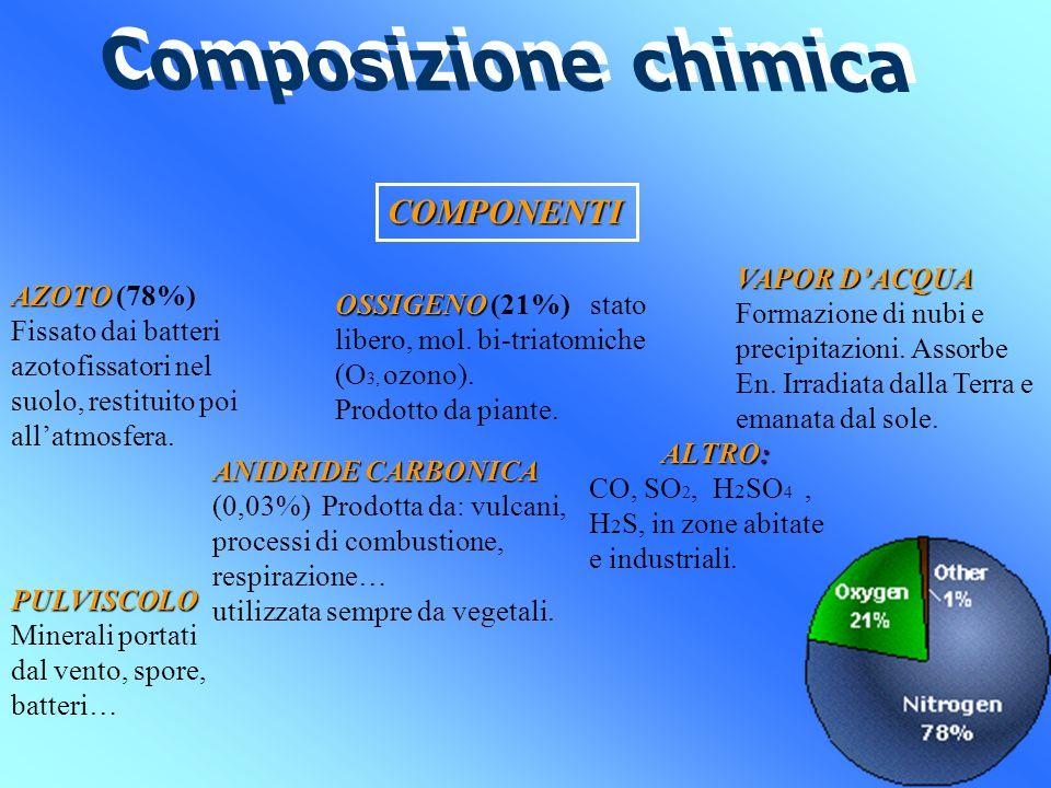 Composizione chimica COMPONENTI VAPOR D'ACQUA