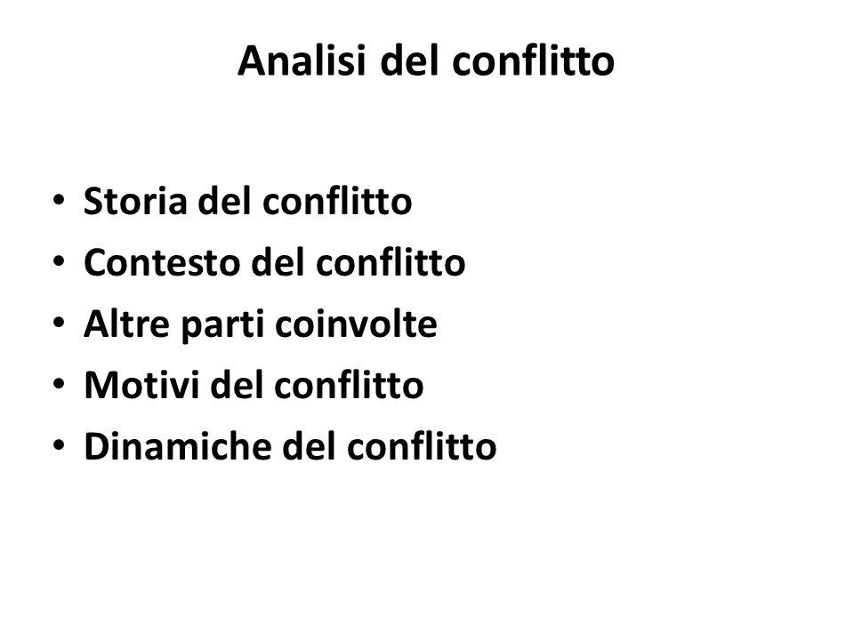 Analisi del conflitto Storia del conflitto Contesto del conflitto