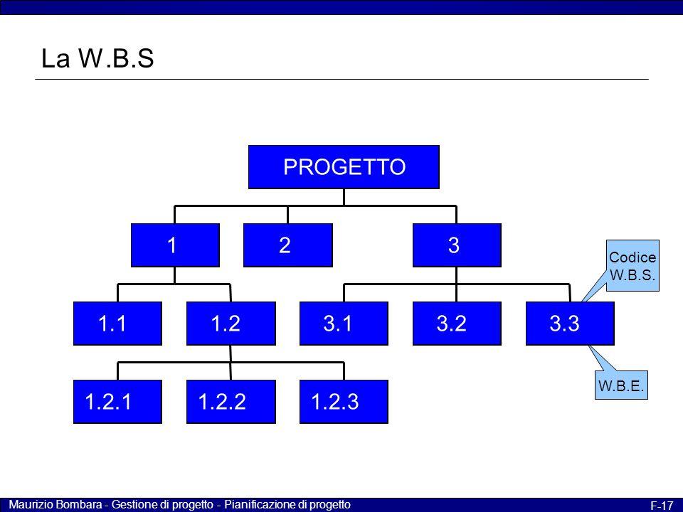 La W.B.S 1.1. 1.2.1. 1.2.2. 1.2.3. 1.2. 1. 2. 3.1. 3.2. 3.3. 3. PROGETTO. Codice. W.B.S.