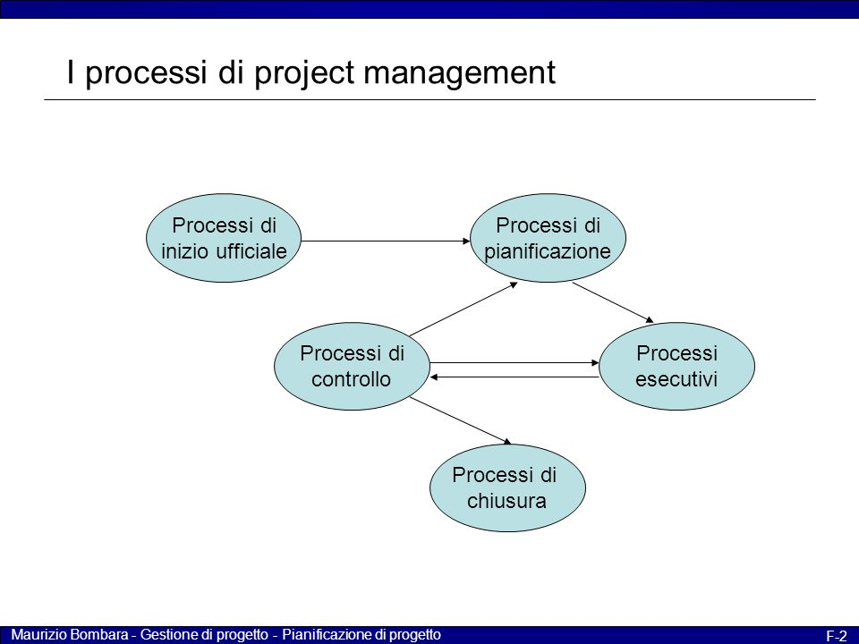 I processi di project management