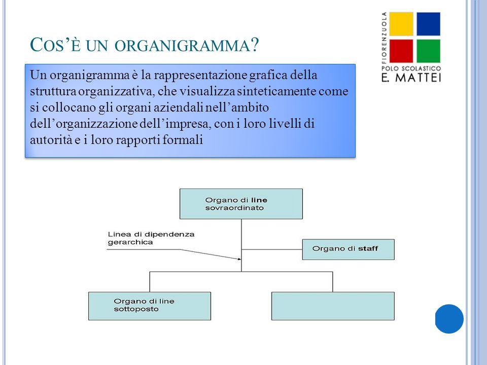 Cos'è un organigramma