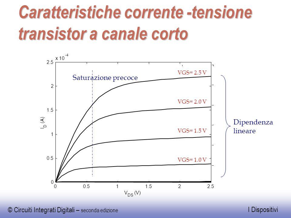 Caratteristiche corrente -tensione transistor a canale corto