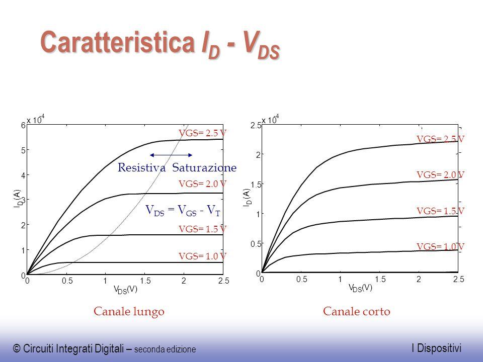 Caratteristica ID - VDS