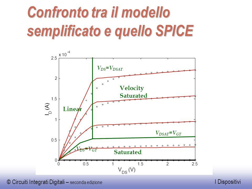 Confronto tra il modello semplificato e quello SPICE